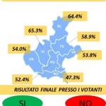 sondaggio referendum indipendenza 1
